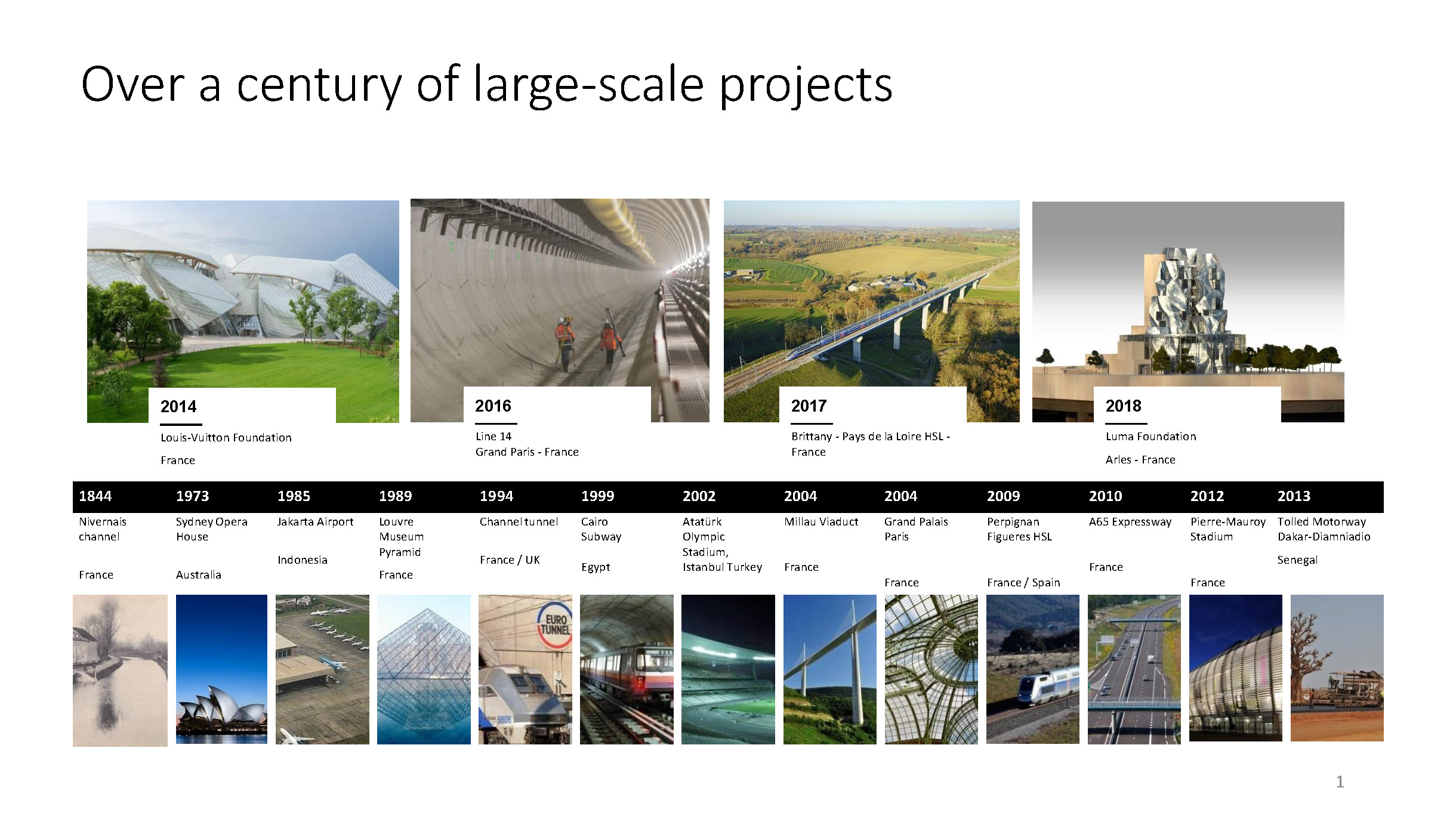 Over a Century of large scall projects